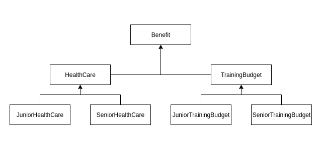 Błędna struktura klas UML